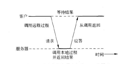 图3 客户与服务器之间的RPC原理