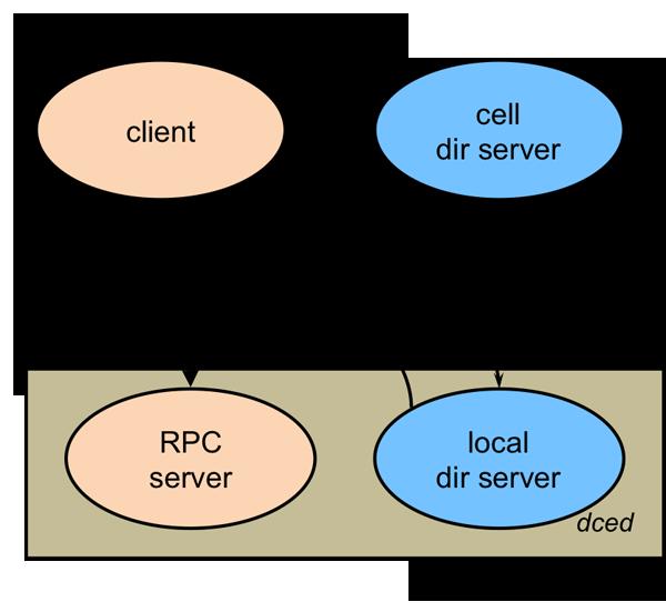 图6  DCE RPC 中的函数查找