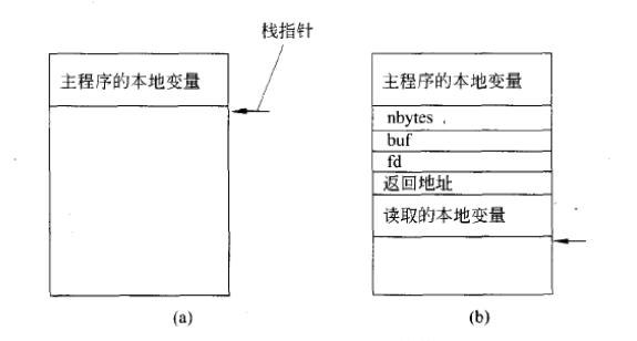 图2 过程调用中的参数传递