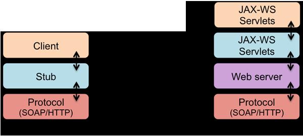 图12 JAX-WS 调用流程