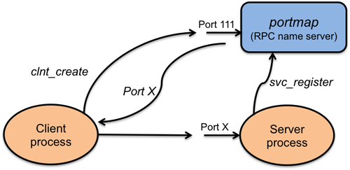 图5 ONC RPC 中的函数查找