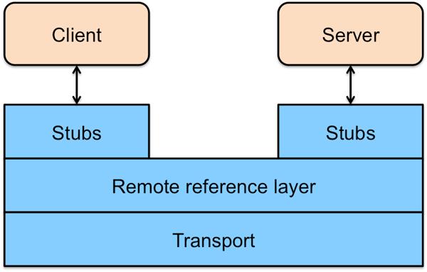 图8 Java RMI 架构