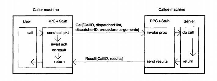 图1 描述了数据报在一个简单的RPC传递的过程