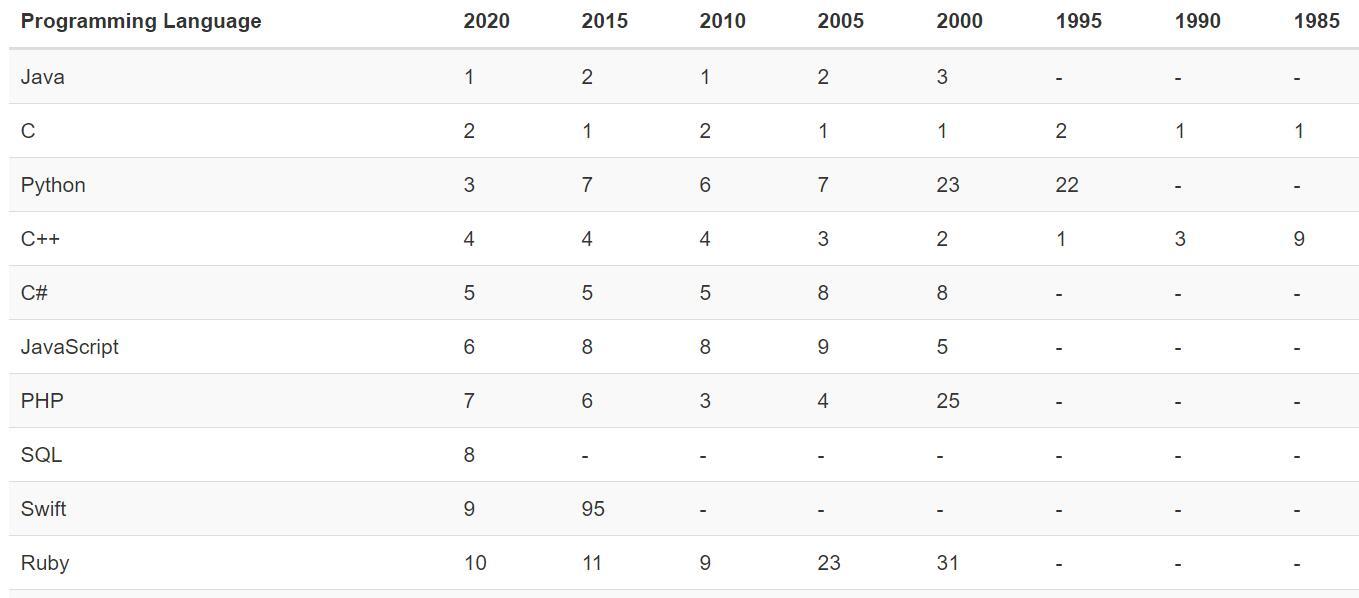 图1-1 1985年至2020年TIOBE编程语言排行榜情况